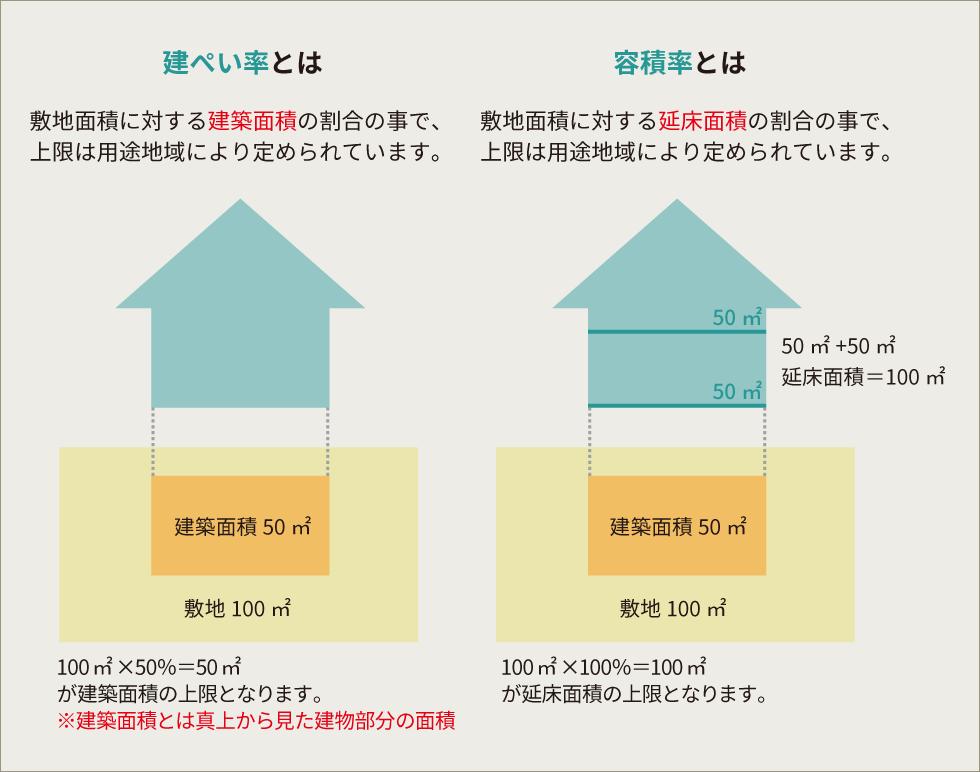 建ぺい率と容積率