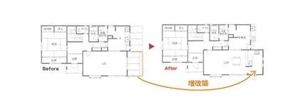 リビングダイニングの隣にキッチンを増築。スムーズな動線と広いスペースを確保するため、L型の対面キッチンを備えた。2方向から光が入る、明るい空間に一新。